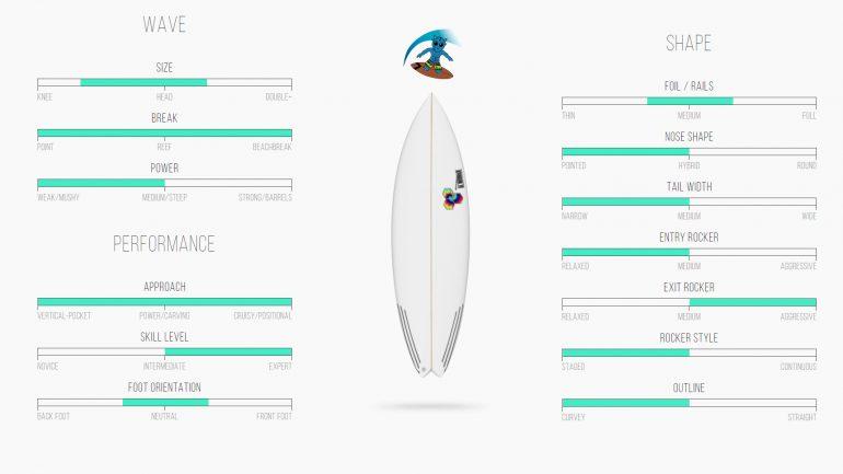 spezifikationen und eigenschaften des rocket 9 surfbretts von channel island