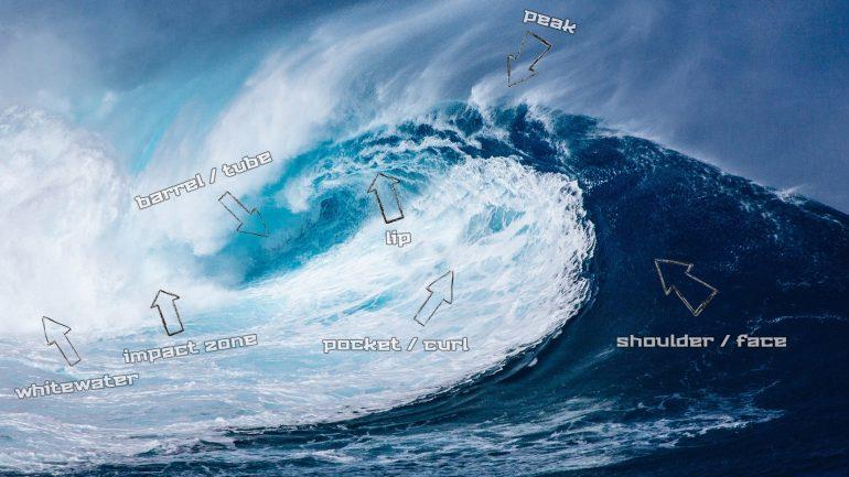 aufbau beschreibung und erklärung einer surfbaren Welle